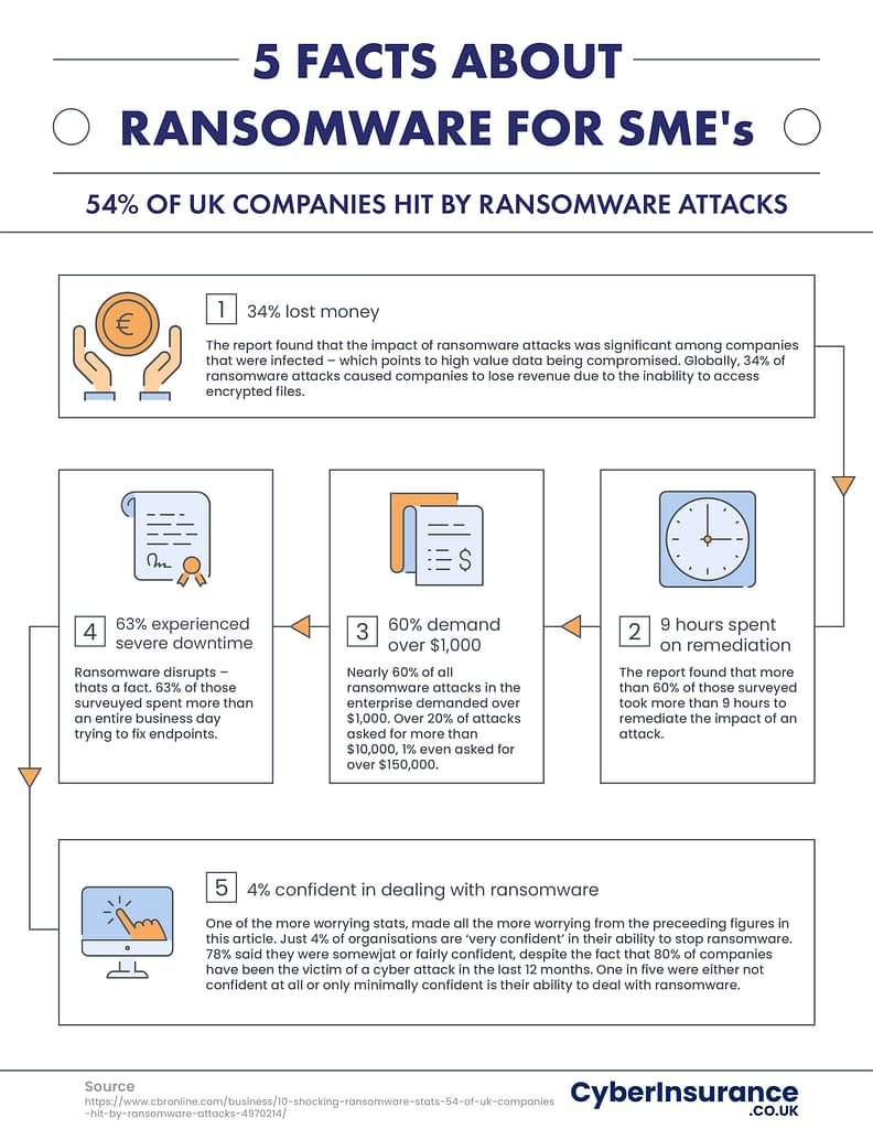 5 Facts about Ransomware for SME's